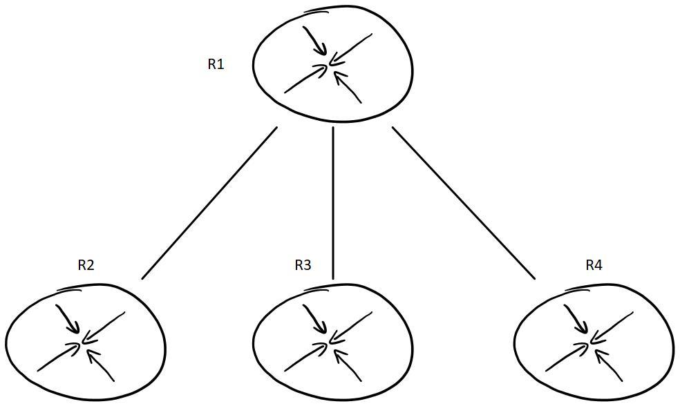 BGP peer group vs  BGP templates